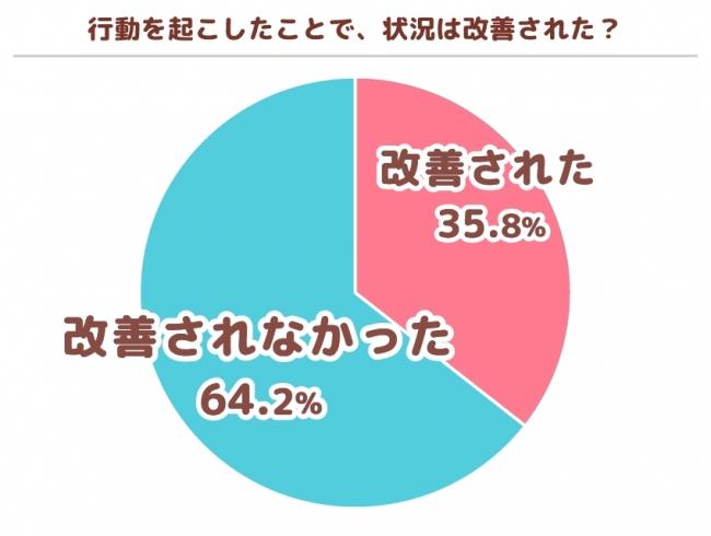 行動したことで状況が改善されたと回答したのはわずか35.8%。